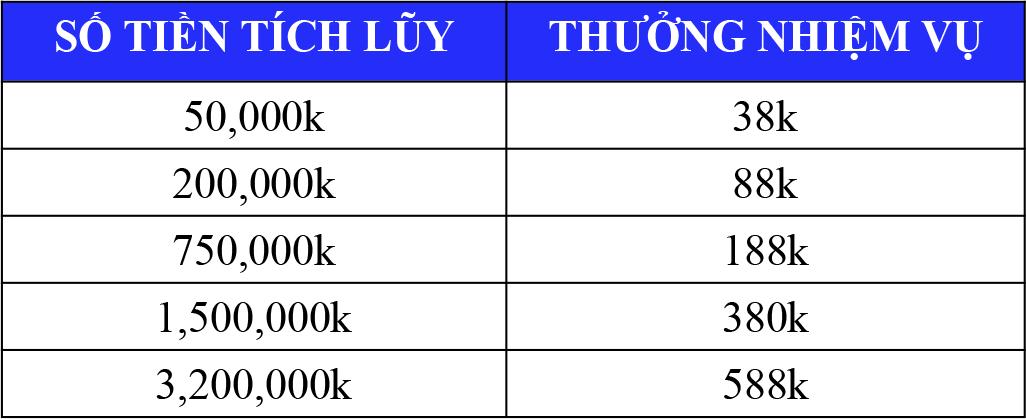 Số tiền tích lũy theo yêu cầu của khuyến mãi